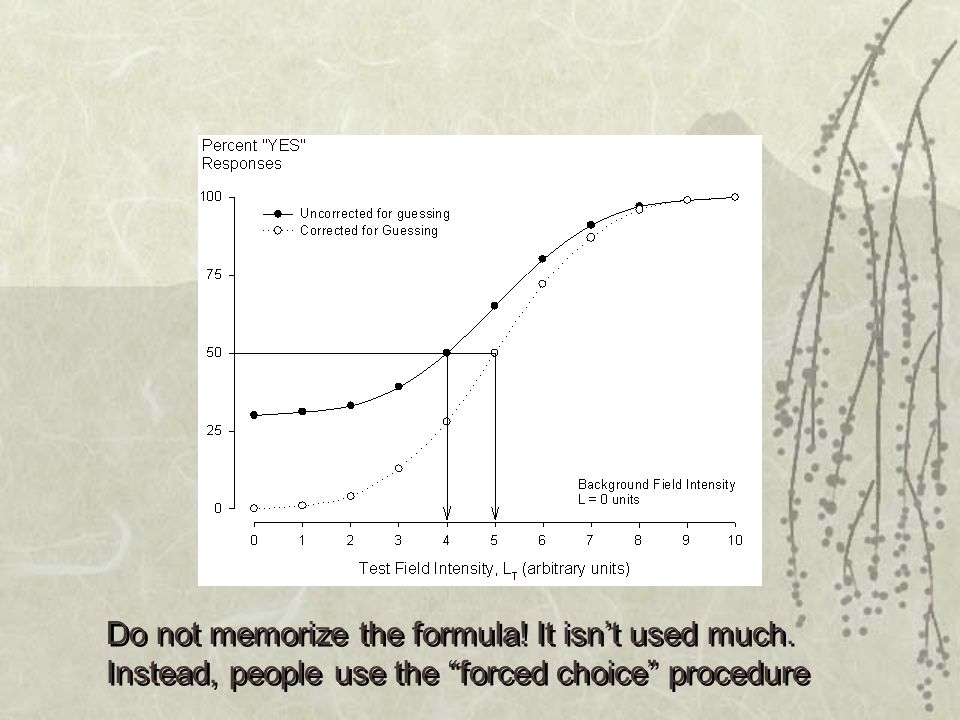 Do not memorize the formula! It isn't used much.