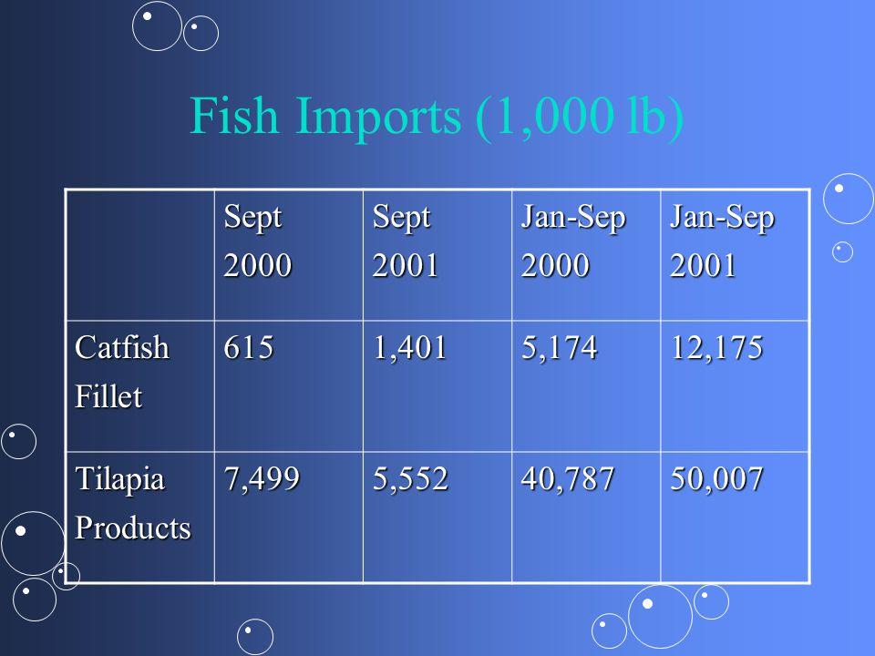 Fish Imports (1,000 lb) Sept 2000 2001 Jan-Sep Catfish Fillet 615