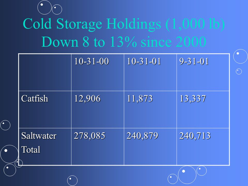 Cold Storage Holdings (1,000 lb) Down 8 to 13% since 2000