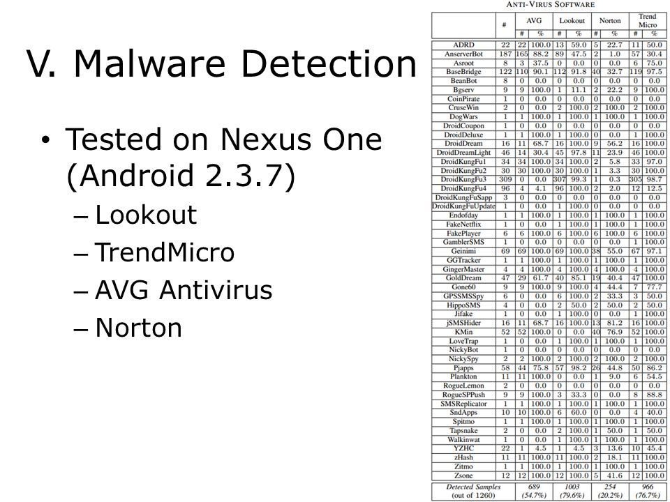V. Malware Detection Tested on Nexus One (Android 2.3.7) Lookout