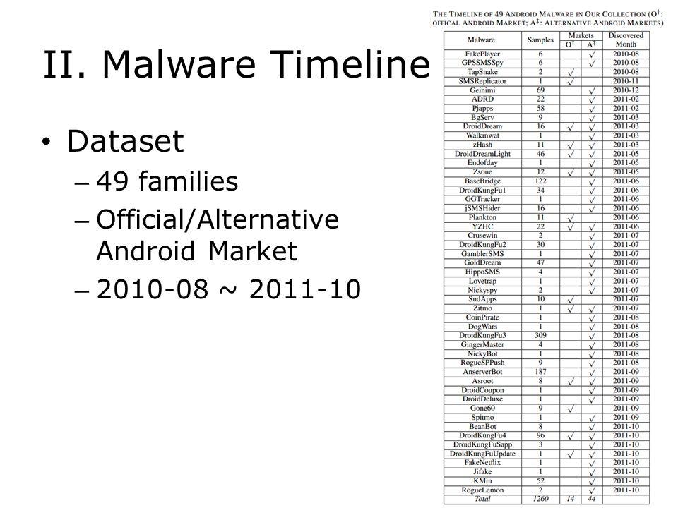 II. Malware Timeline Dataset 49 families