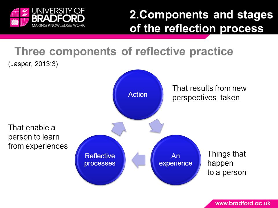 Three components of reflective practice