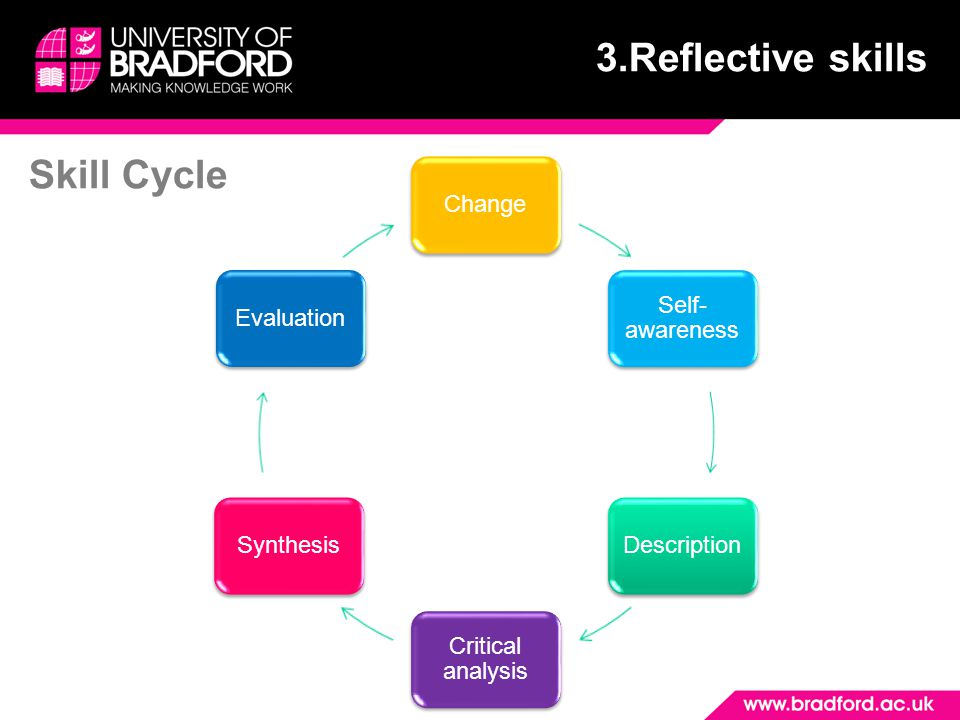 3.Reflective skills Skill Cycle Change Self-awareness Description