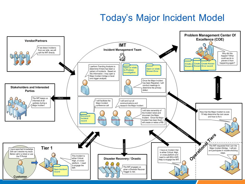 major incident management Major Incident Process - ppt video online download
