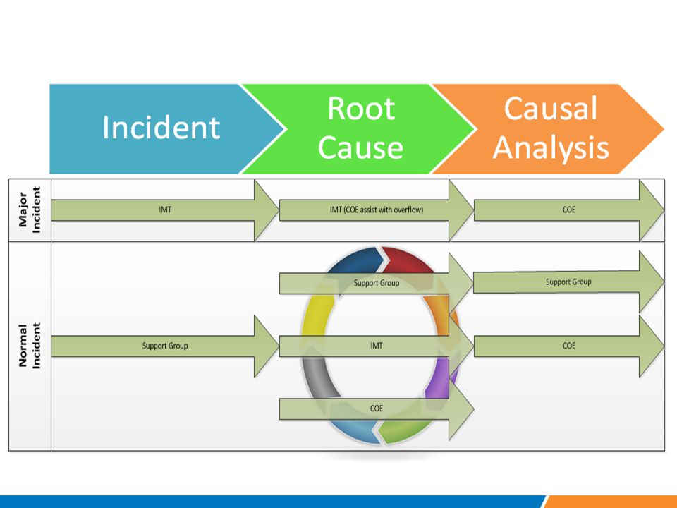 Issues with current Root Cause Investigation process
