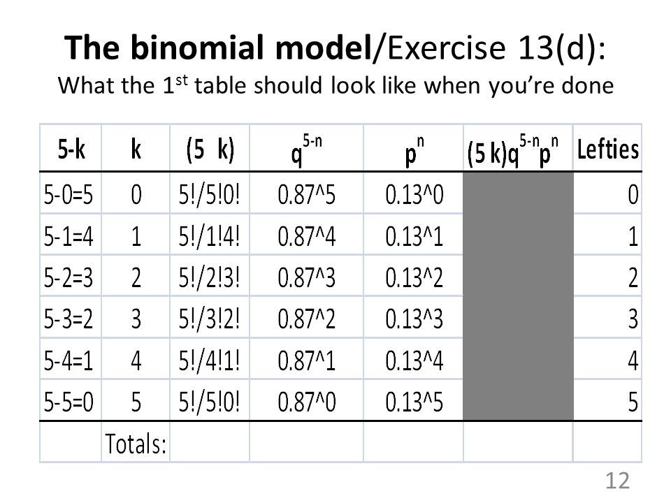 The binomial model/Exercise 13(d): What the 1st table should look like when you're done