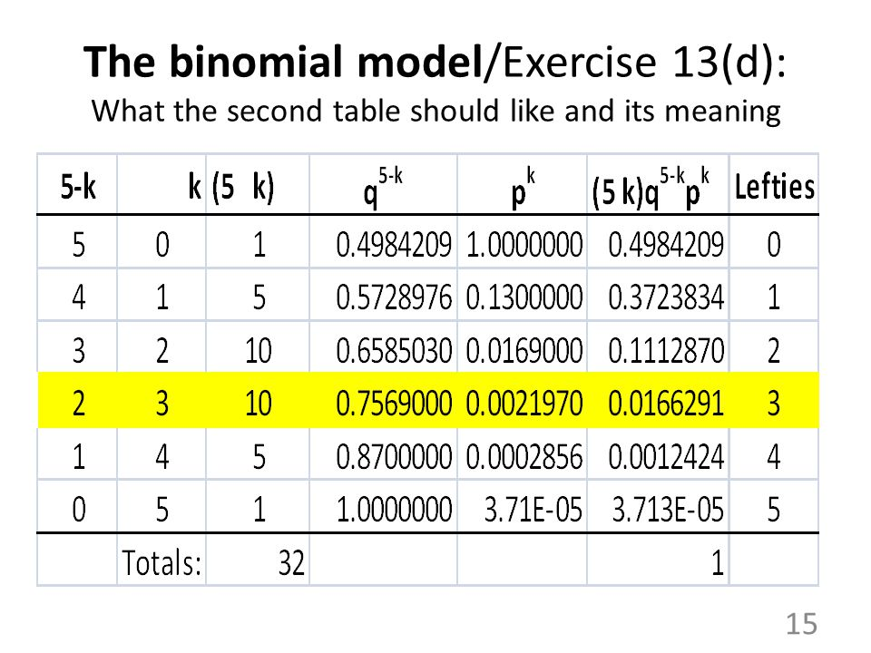 The binomial model/Exercise 13(d): What the second table should like and its meaning