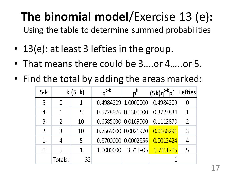 The binomial model/Exercise 13 (e): Using the table to determine summed probabilities