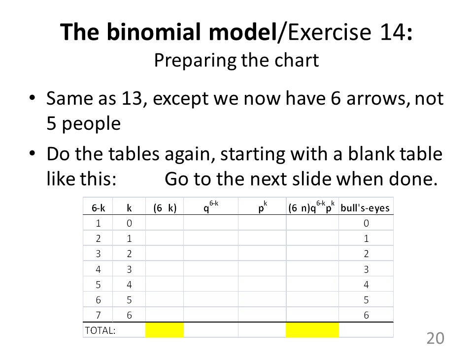 The binomial model/Exercise 14: Preparing the chart