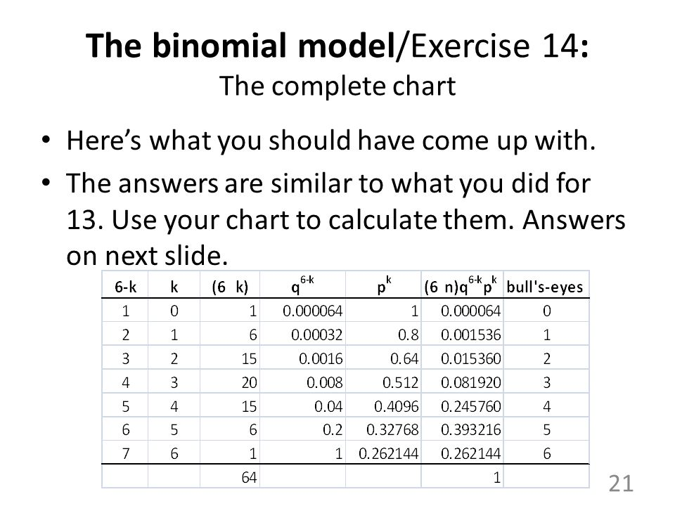 The binomial model/Exercise 14: The complete chart