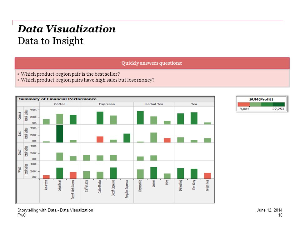 Data Visualization Data to Insight