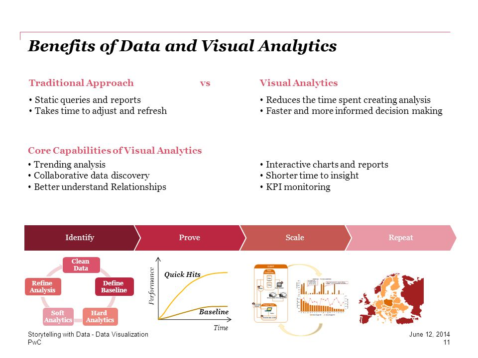 Benefits of Data and Visual Analytics