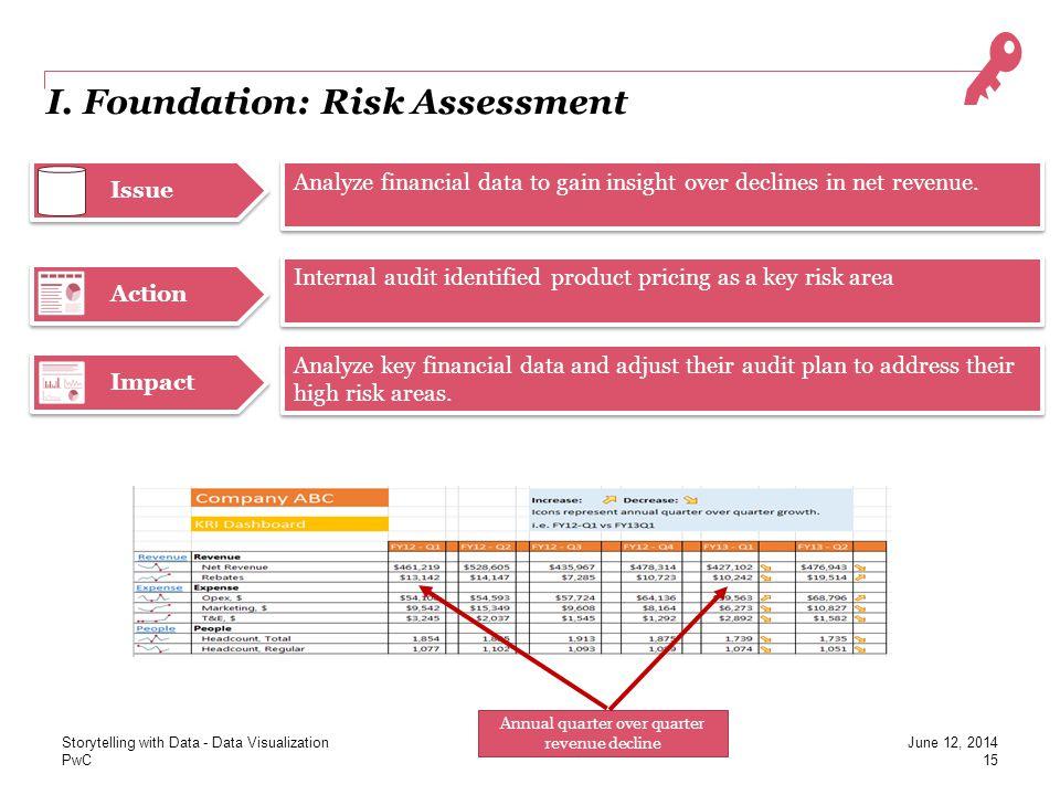 I. Foundation: Risk Assessment
