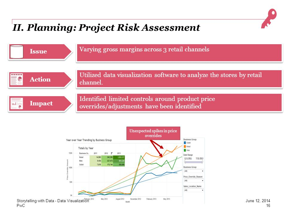 II. Planning: Project Risk Assessment