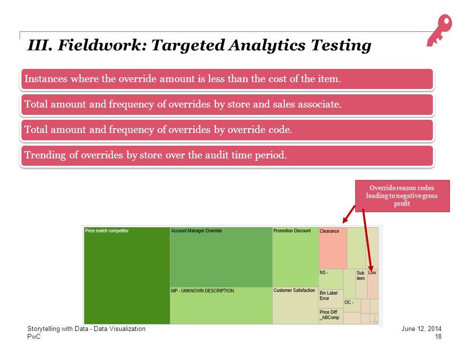 III. Fieldwork: Targeted Analytics Testing