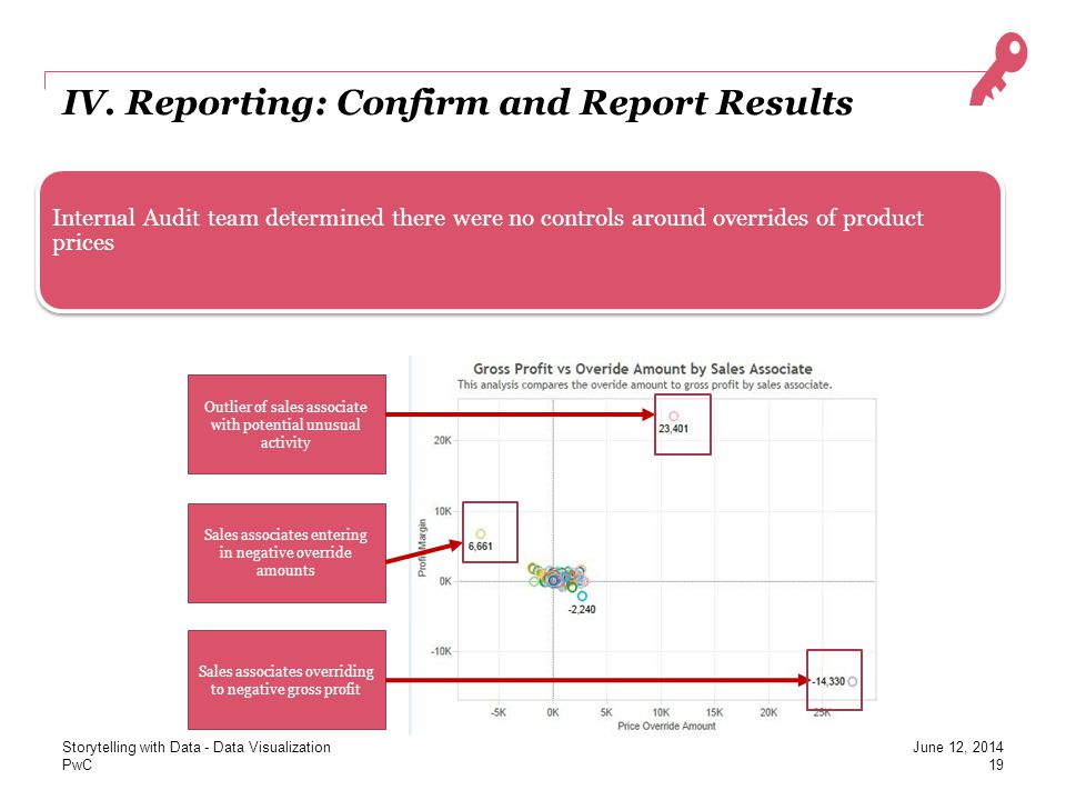 IV. Reporting: Confirm and Report Results