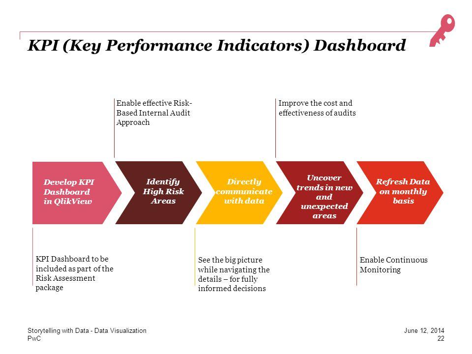 KPI (Key Performance Indicators) Dashboard