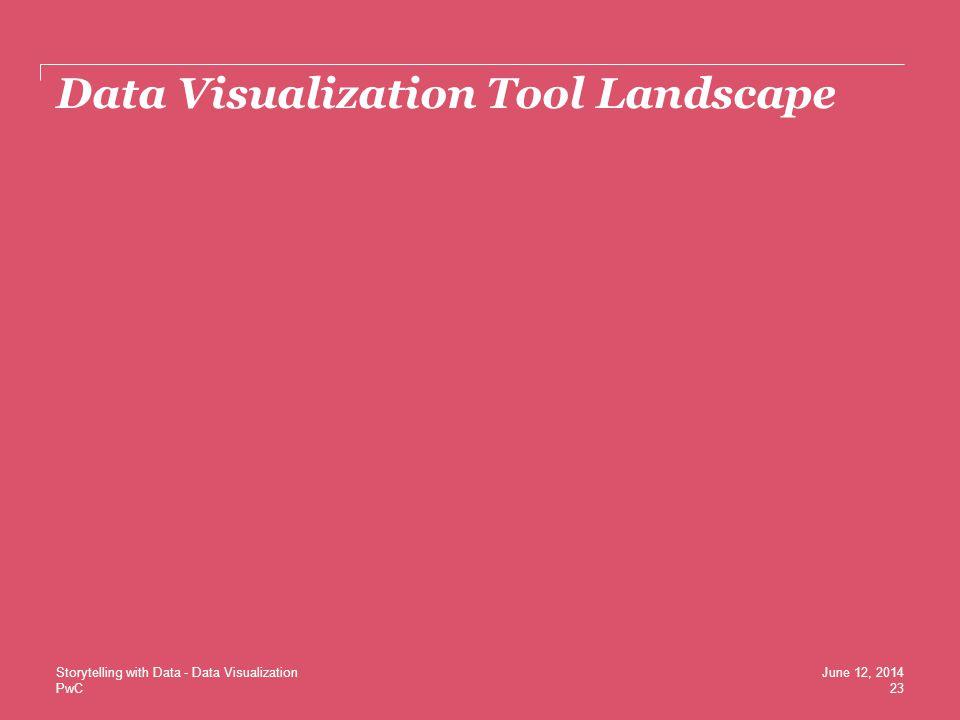 Data Visualization Tool Landscape