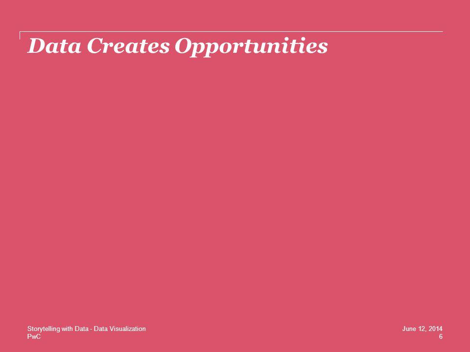 Data Creates Opportunities