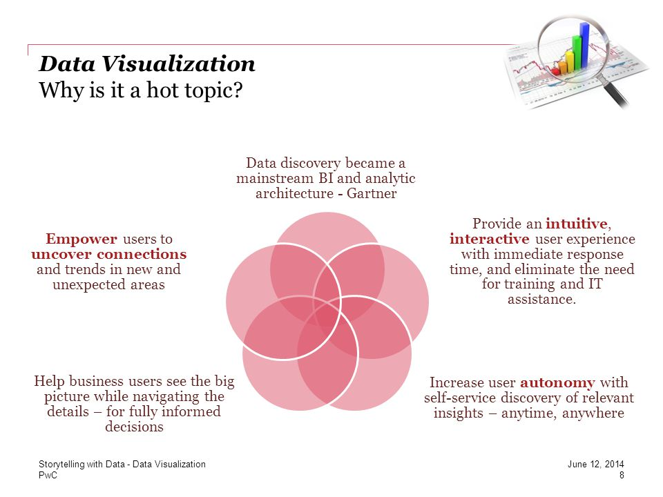 Data Visualization Why is it a hot topic