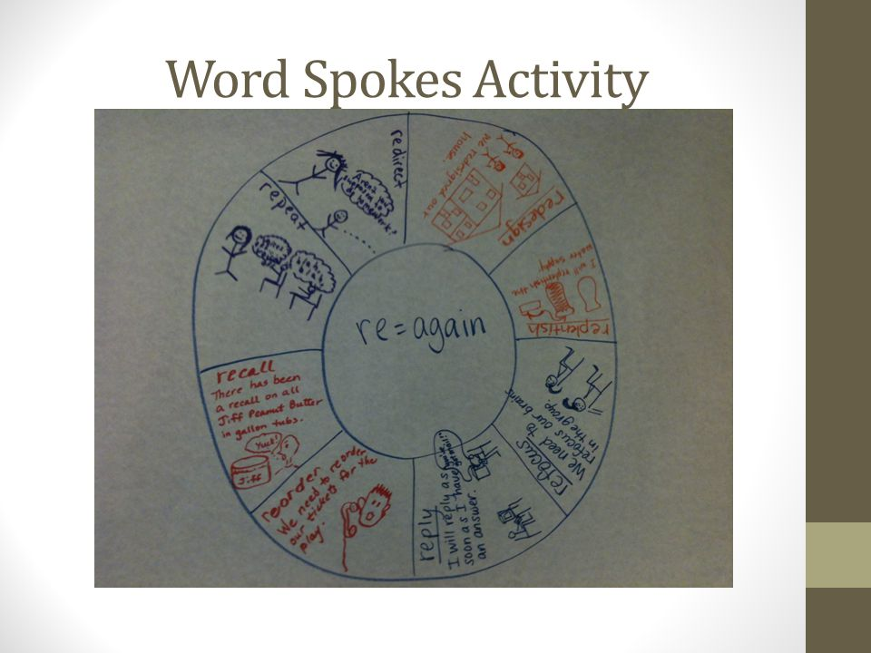 Word Spokes Activity Emphasize picture support with word spokes – Marzano's non-linguistic representation; GLAD sketch for comprehensibility - T.