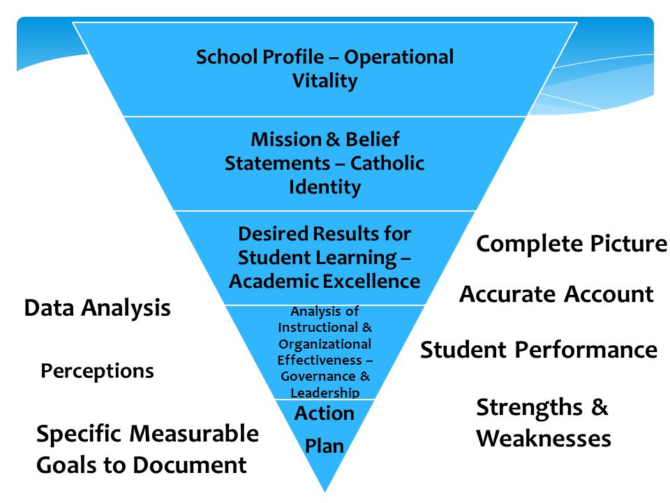 Strengths & Weaknesses Specific Measurable Goals to Document