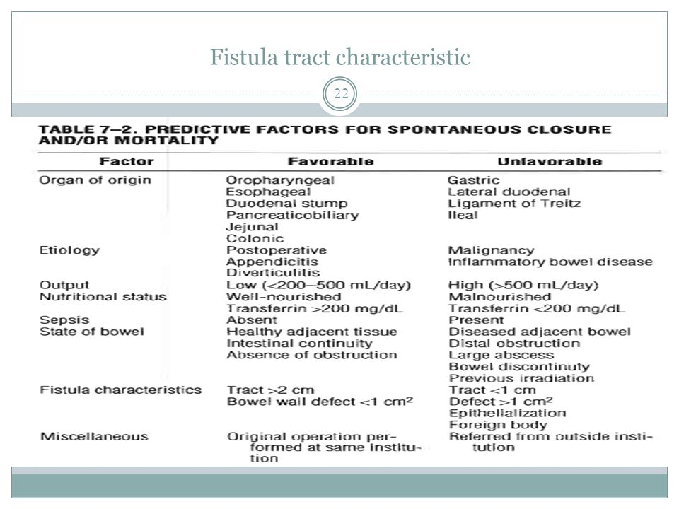 Fistula tract characteristic