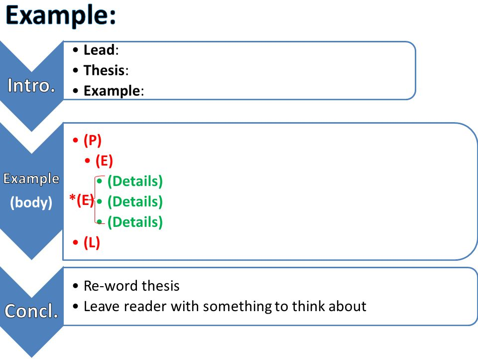 Example: Intro. Concl. Lead: Thesis: Example: Example (body) (P) (E)