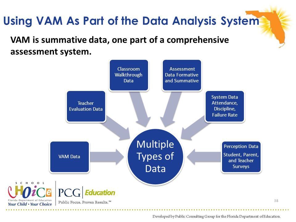 Using VAM As Part of the Data Analysis System