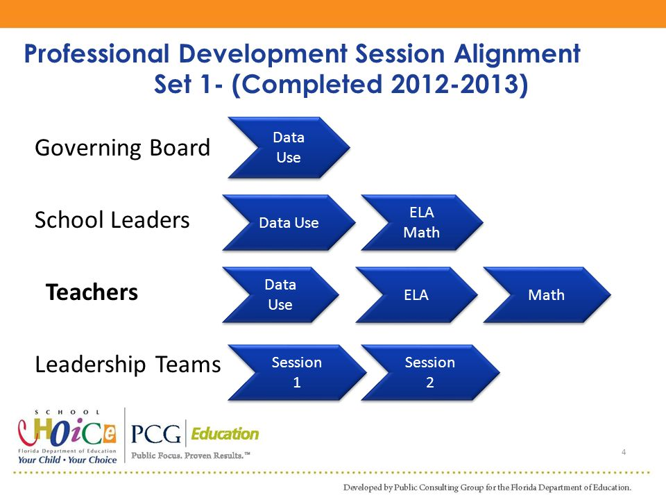 Professional Development Session Alignment