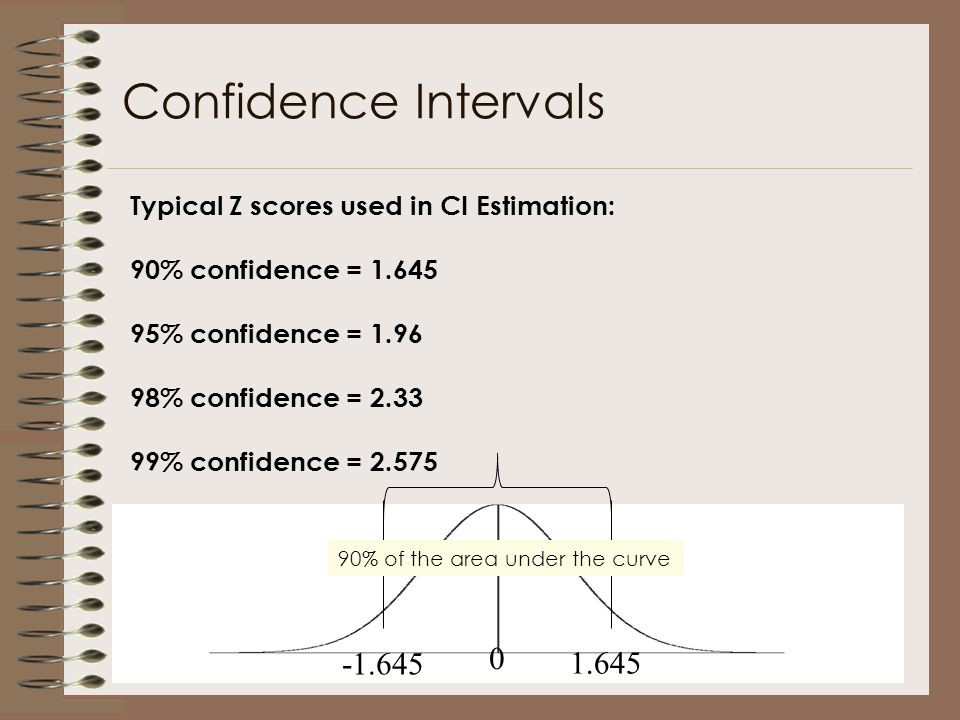 Confidence Intervals -1.645 1.645