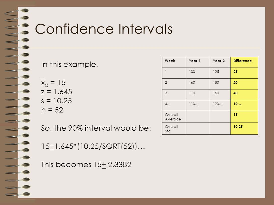 Confidence Intervals In this example, xd = 15 z = 1.645