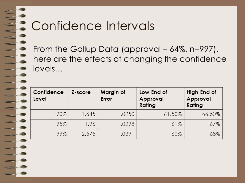 Confidence Intervals From the Gallup Data (approval = 64%, n=997), here are the effects of changing the confidence levels…