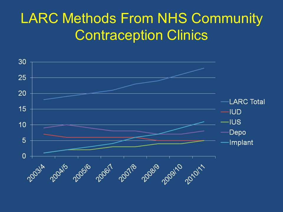 LARC Methods From NHS Community Contraception Clinics