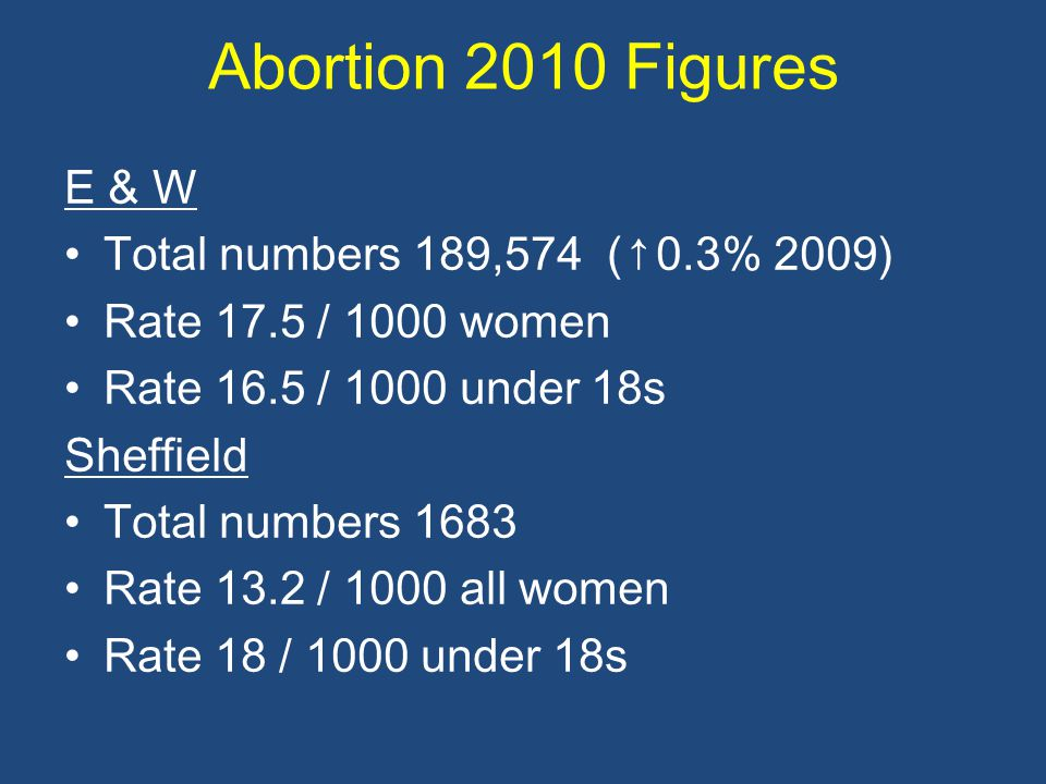 Abortion 2010 Figures E & W Total numbers 189,574 (↑0.3% 2009)