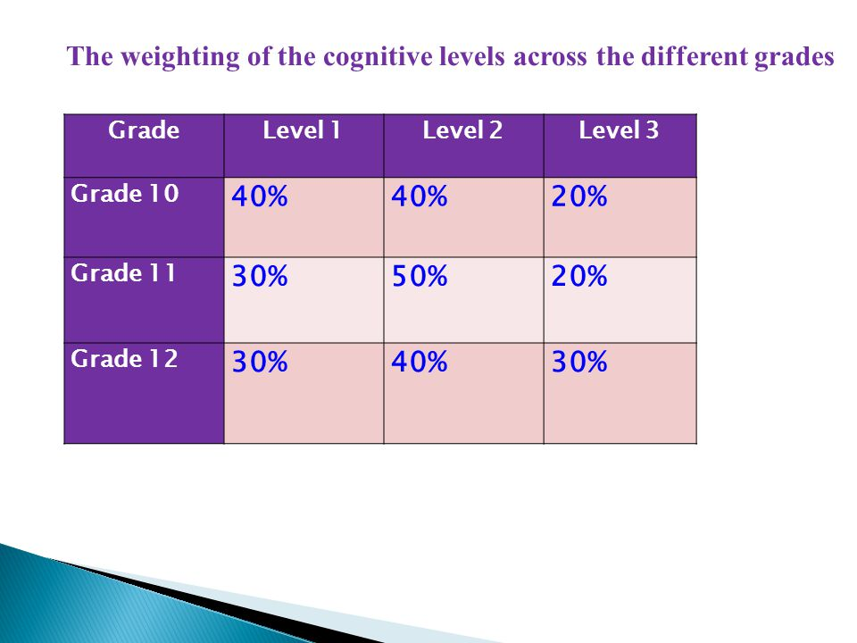 The weighting of the cognitive levels across the different grades