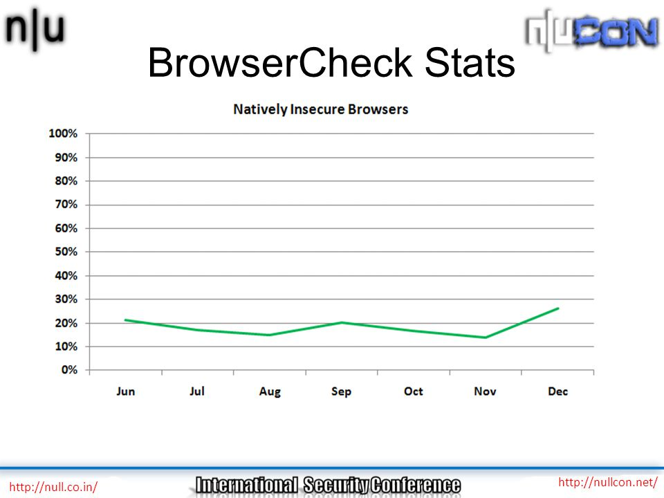 BrowserCheck Stats http://nullcon.net/ http://null.co.in/