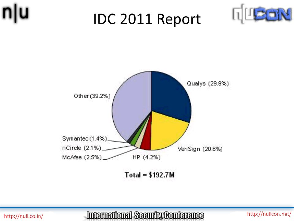 IDC 2011 Report http://nullcon.net/ http://null.co.in/