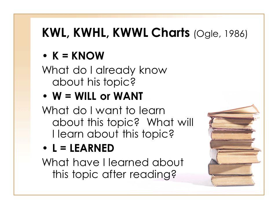 KWL, KWHL, KWWL Charts (Ogle, 1986)