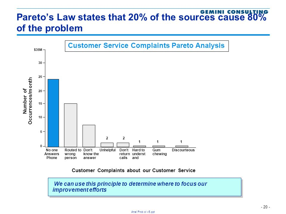 Pareto's Law states that 20% of the sources cause 80% of the problem