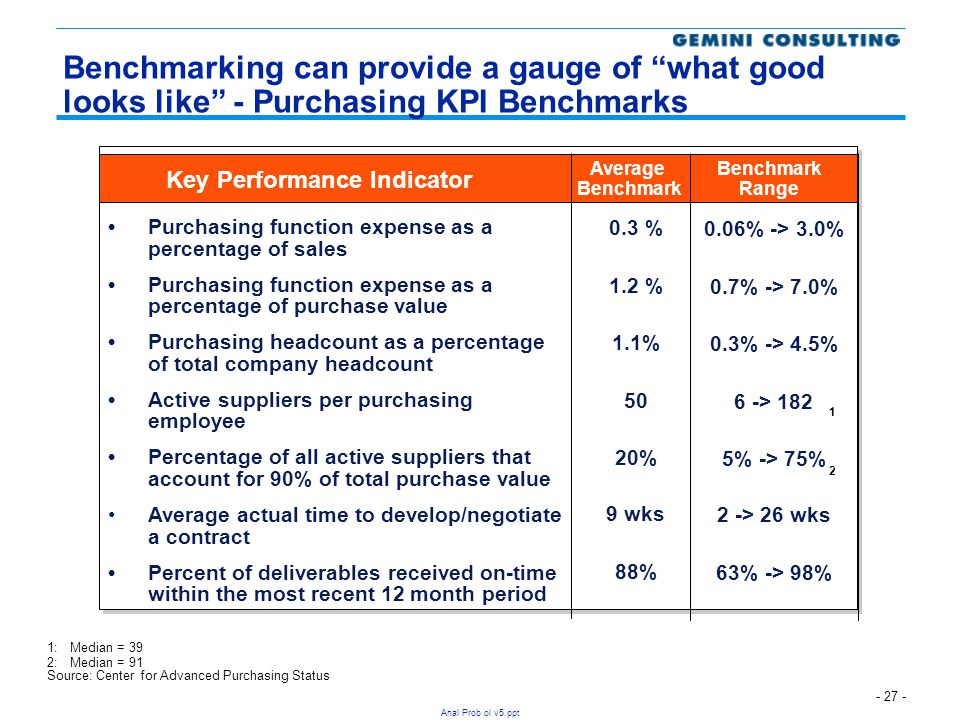 Benchmarking can provide a gauge of what good looks like - Purchasing KPI Benchmarks