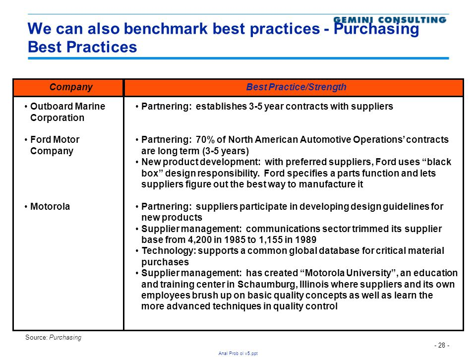 We can also benchmark best practices - Purchasing Best Practices