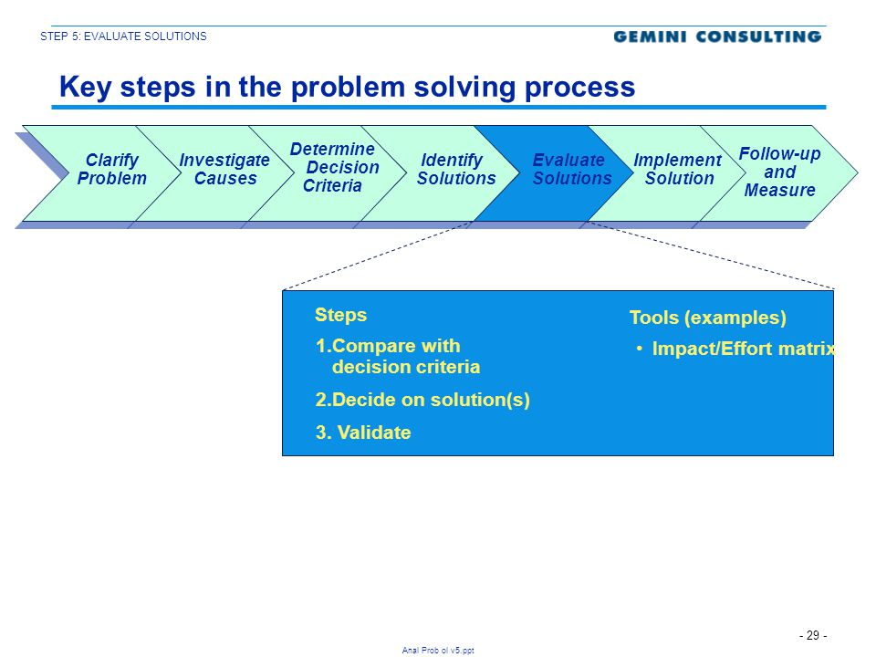 Key steps in the problem solving process