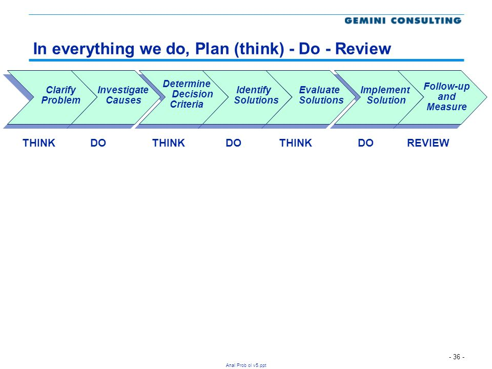 In everything we do, Plan (think) - Do - Review