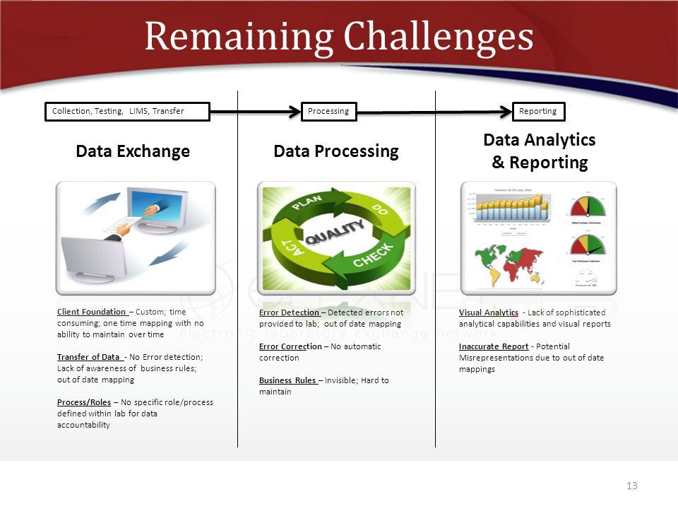 Remaining Challenges Data Analytics & Reporting Data Exchange
