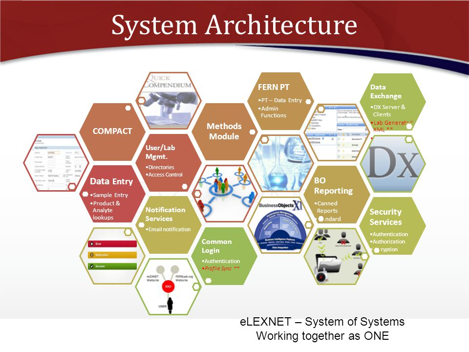 System Architecture eLEXNET – System of Systems