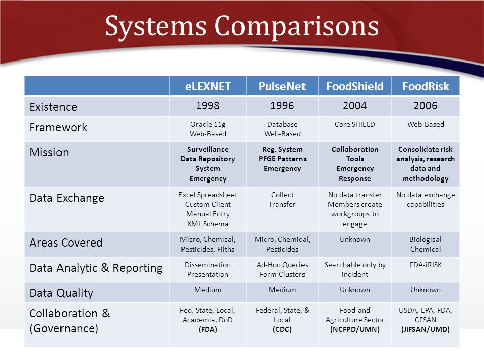 Systems Comparisons eLEXNET PulseNet FoodShield FoodRisk Existence