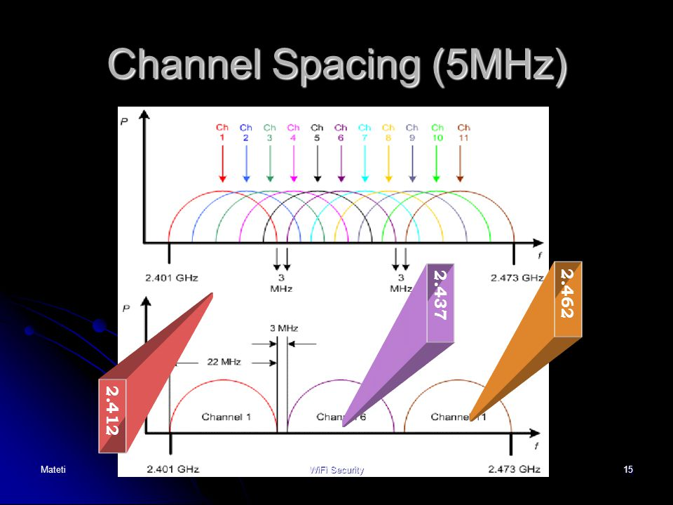 Channel Spacing (5MHz) 2.462 2.437 2.412 Non-overlapping channels