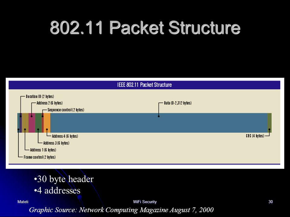 802.11 Packet Structure 30 byte header 4 addresses