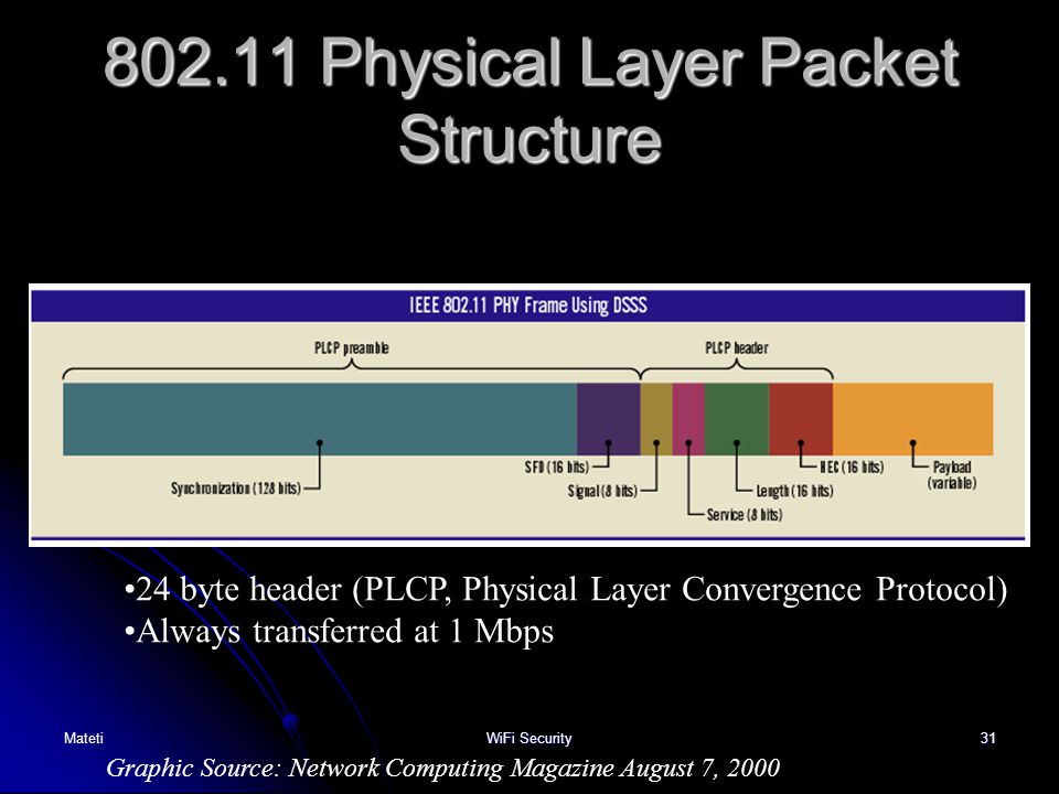 802.11 Physical Layer Packet Structure